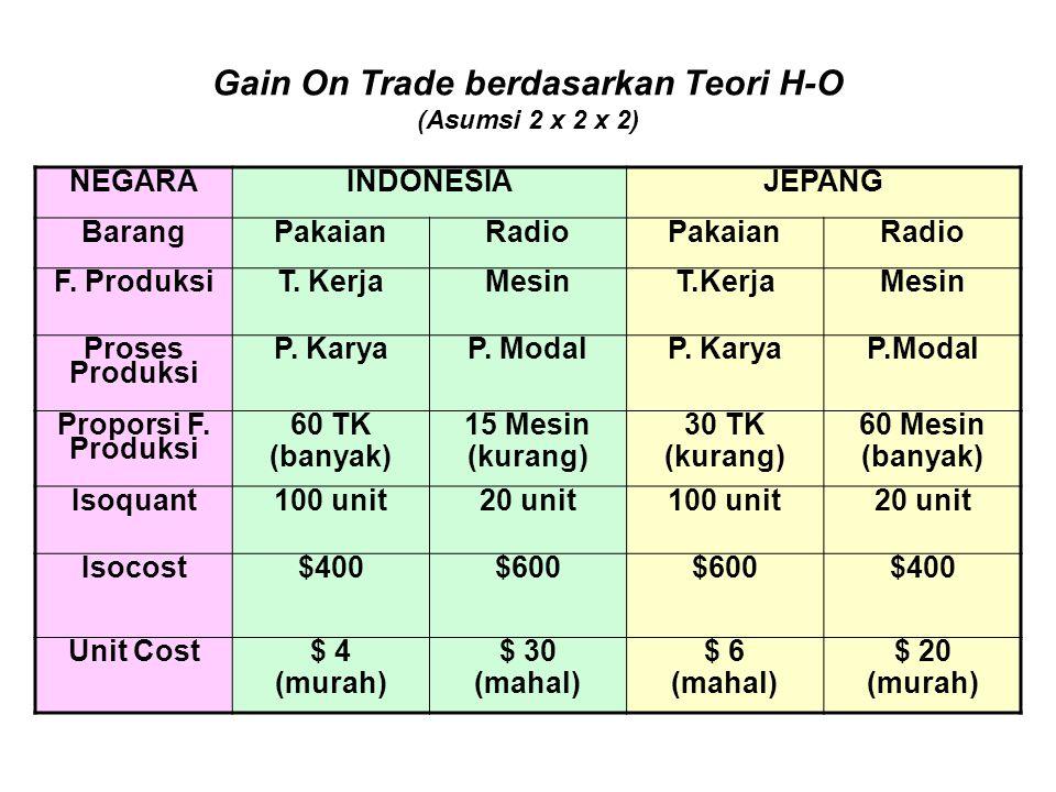 Gain On Trade berdasarkan Teori H-O (Asumsi 2 x 2 x 2) NEGARAINDONESIAJEPANG BarangPakaianRadioPakaianRadio F. ProduksiT. KerjaMesinT.KerjaMesin Prose