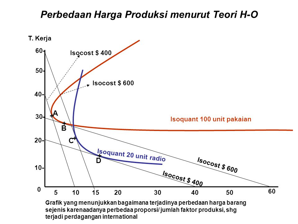 Perbedaan Harga Produksi menurut Teori H-O 0 50- 40- 10- 20- 60- 30- 510301520 5 4050 60 Isocost $ 600 Isocost $ 400 Isoquant 20 unit radio Isoquant 1
