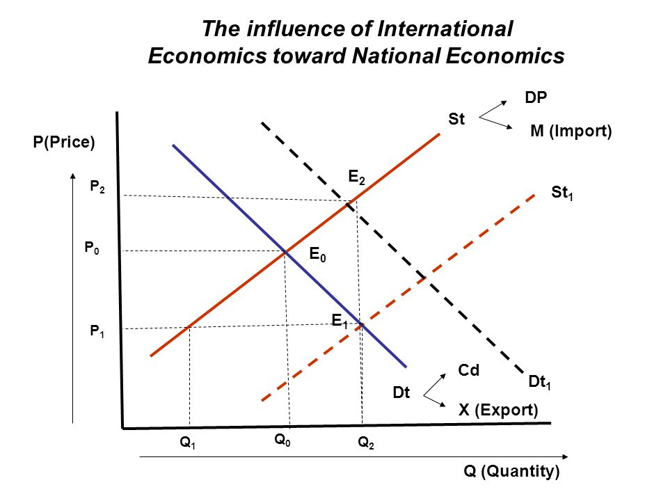 B A x x PPC 1 PPC 2 IC sama PPC Increasing Cost berbeda dengan IC yang sama PPC Increasing Cost yang sama, dengan IC yang berbeda IC 2 IC 1 A B PPC sama 00 Tiga kemunginan gain from trade dengan IC (indeference curve) dan PPC increasing cost