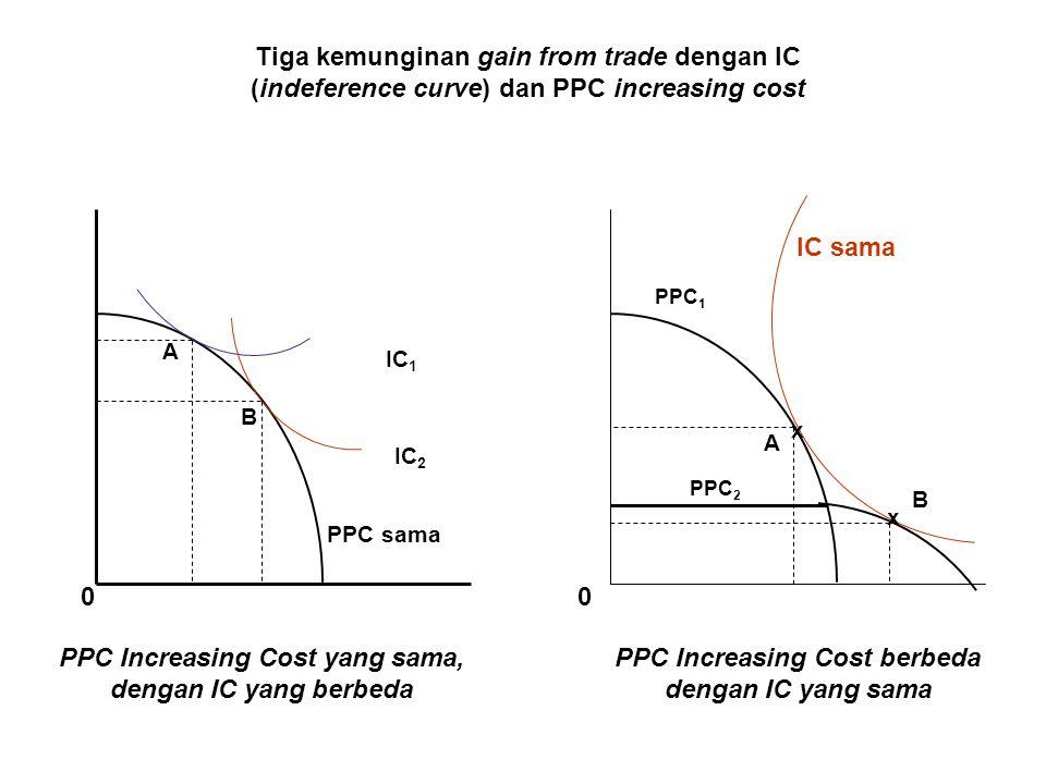 B A x x PPC 1 PPC 2 IC sama PPC Increasing Cost berbeda dengan IC yang sama PPC Increasing Cost yang sama, dengan IC yang berbeda IC 2 IC 1 A B PPC sa