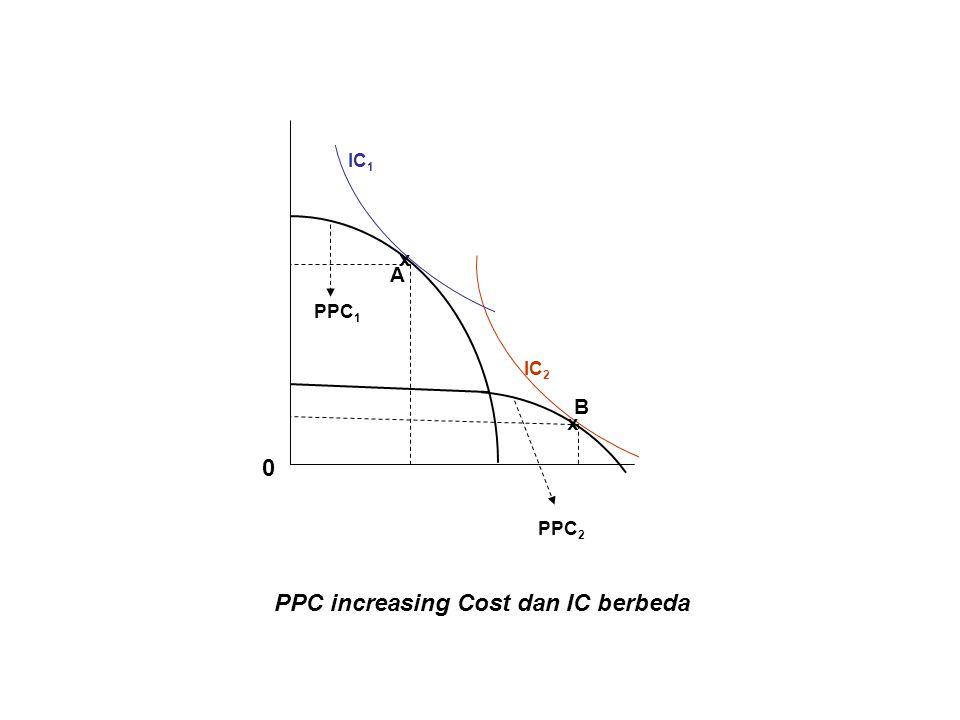 B A x x PPC 2 PPC 1 IC 1 IC 2 PPC increasing Cost dan IC berbeda 0