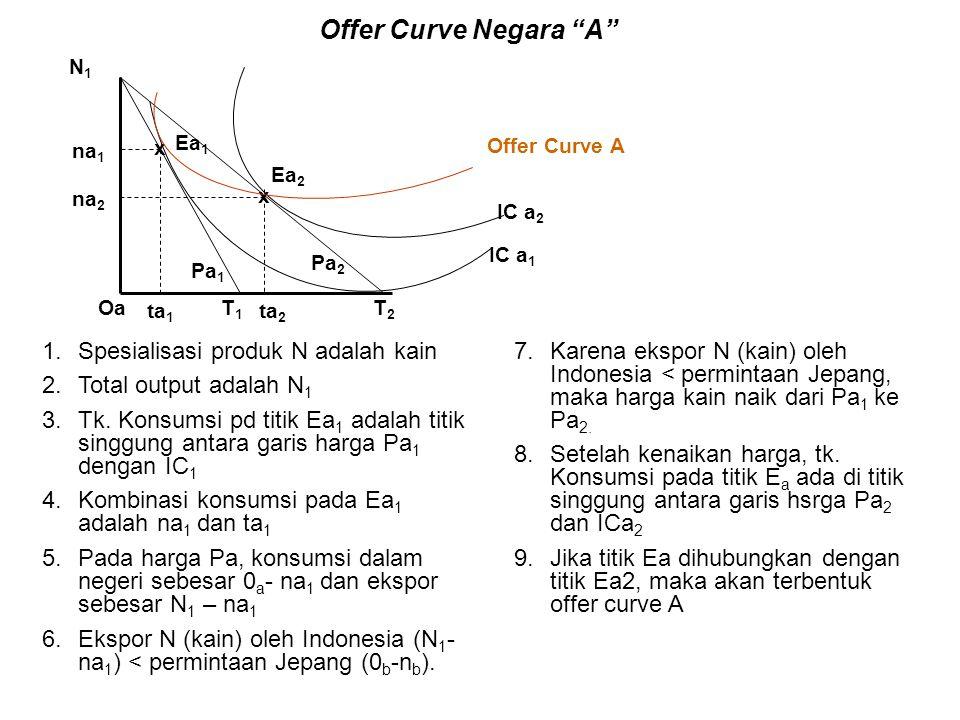 """Offer Curve A N1N1 x x IC a 1 IC a 2 na 2 ta 1 na 1 Ea 2 Ea 1 ta 2 Pa 1 Pa 2 OaT2T2 T1T1 Offer Curve Negara """"A"""" 1.Spesialisasi produk N adalah kain 2."""