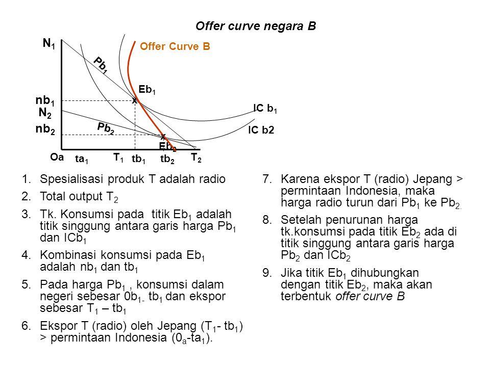 x IC b2 IC b 1 ta 1 Eb 1 tb 1 Pb 2 Eb 2 OaT2T2 T1T1 x Offer Curve B Pb 1 nb 1 N2N2 nb 2 N1N1 tb 2 1.Spesialisasi produk T adalah radio 2.Total output