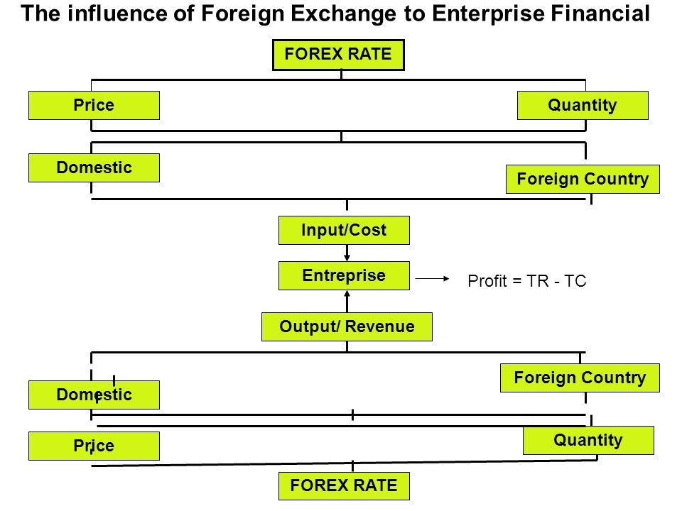 (A) INTERNATIONAL PRODUCT LIFE CYCLE (IPLC) Theory Menjelaskan terjadinya perdagangan international antara negara maju(development countries/NIMs dengan negara developing countries/NSBs R.
