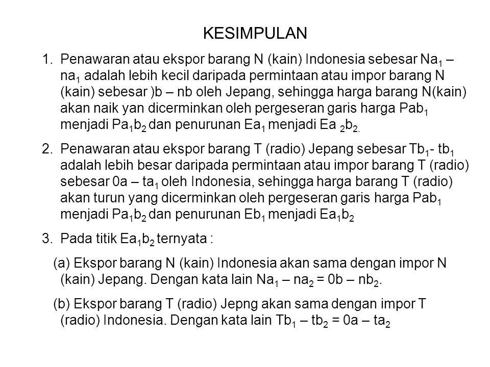 KESIMPULAN 1.Penawaran atau ekspor barang N (kain) Indonesia sebesar Na 1 – na 1 adalah lebih kecil daripada permintaan atau impor barang N (kain) seb