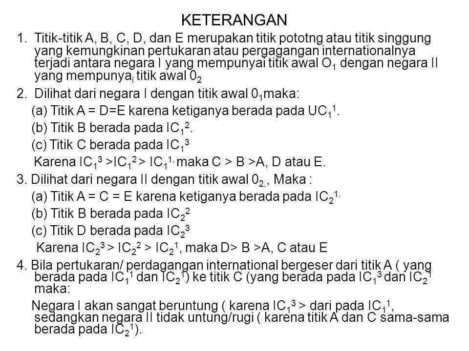 KETERANGAN 1.Titik-titik A, B, C, D, dan E merupakan titik pototng atau titik singgung yang kemungkinan pertukaran atau pergagangan internationalnya t