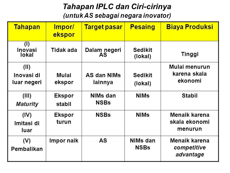TahapanImpor/ ekspor Target pasarPesaingBiaya Produksi (I) Inovasi lokal Tidak ada Dalam negeri AS Sedikit (lokal) Tinggi (II) Inovasi di luar negeri