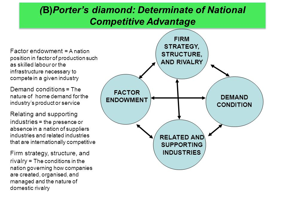 FIRM STRATEGY, STRUCTURE, AND RIVALRY DEMAND CONDITION RELATED AND SUPPORTING INDUSTRIES FACTOR ENDOWMENT (B)Porter's diamond: Determinate of National
