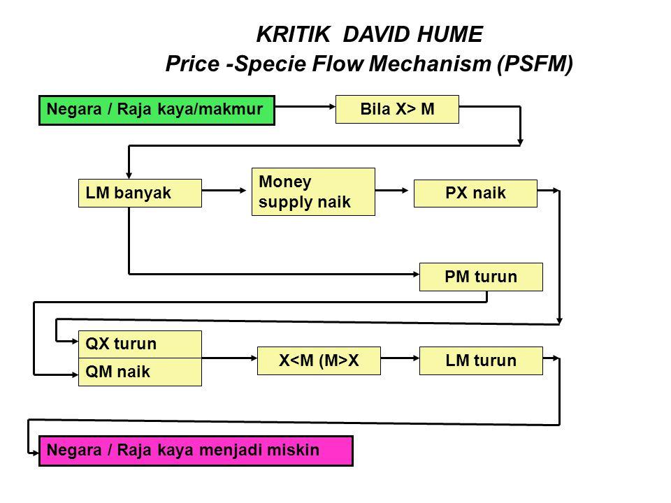 KRITIK DAVID HUME Price -Specie Flow Mechanism (PSFM) Negara / Raja kaya/makmur Bila X> M LM banyak Money supply naik PX naik QM naik PM turun QX turu