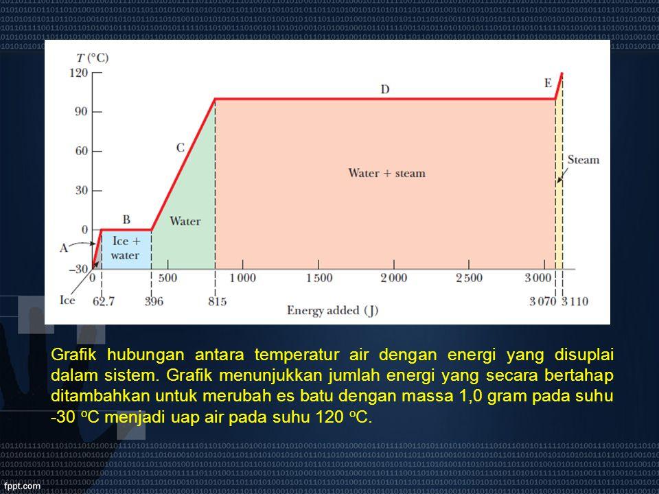 Grafik hubungan antara temperatur air dengan energi yang disuplai dalam sistem. Grafik menunjukkan jumlah energi yang secara bertahap ditambahkan untu