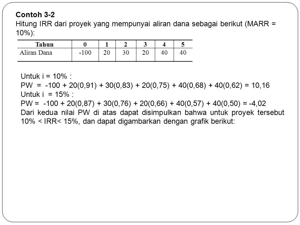 Tahun012345 Aliran Dana-10020302040 Contoh 3-2 Hitung IRR dari proyek yang mempunyai aliran dana sebagai berikut (MARR = 10%): Untuk i = 10% : PW = -1