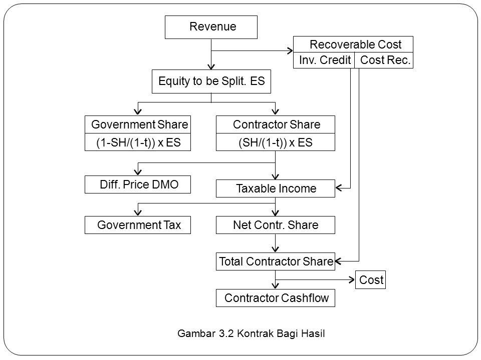 Gambar 3.2 Kontrak Bagi Hasil Revenue Equity to be Split. ES Government ShareContractor Share Taxable Income Net Contr. Share Total Contractor Share C