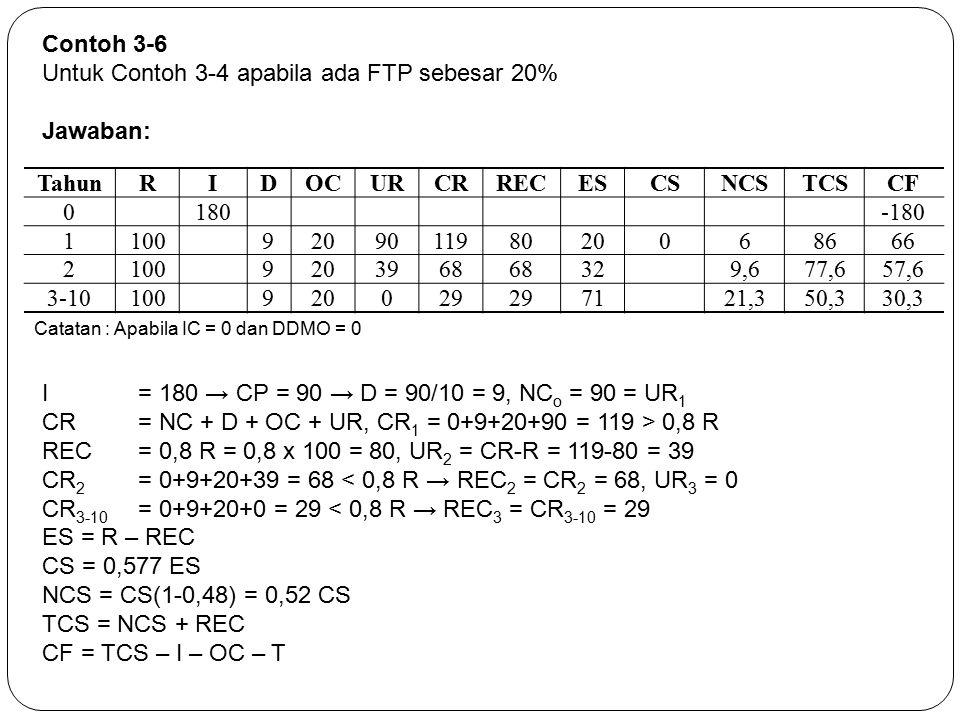 Contoh 3-6 Untuk Contoh 3-4 apabila ada FTP sebesar 20% Jawaban: TahunRIDOCURCRRECESCSNCSTCSCF 0180-180 1100920901198020068666 21009203968 329,677,657