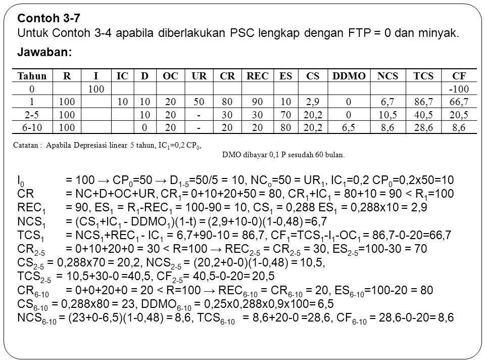 Contoh 3-7 Untuk Contoh 3-4 apabila diberlakukan PSC lengkap dengan FTP = 0 dan minyak. Jawaban: TahunRIICDOCURCRRECESCSDDMONCSTCSCF 0100-100 110010 2