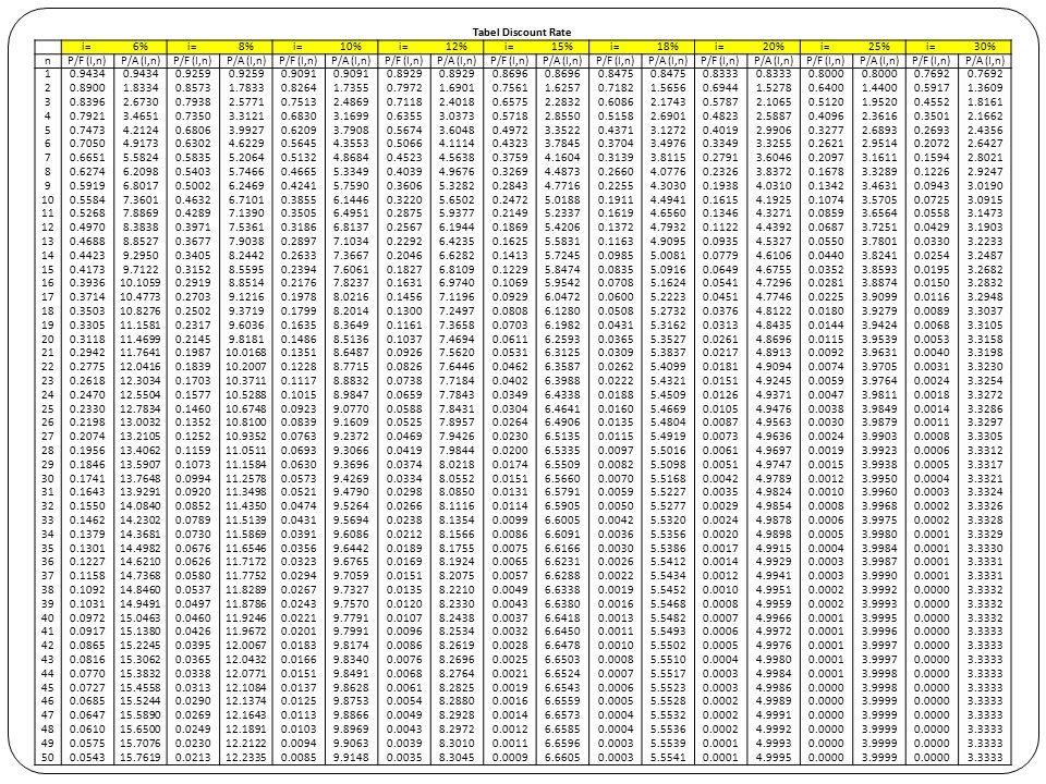 Tabel Discount Rate i=6%i=8%i=10%i=12%i=15%i=18%i=20%i=25%i=30% nP/F (I,n)P/A (I,n)P/F (I,n)P/A (I,n)P/F (I,n)P/A (I,n)P/F (I,n)P/A (I,n)P/F (I,n)P/A