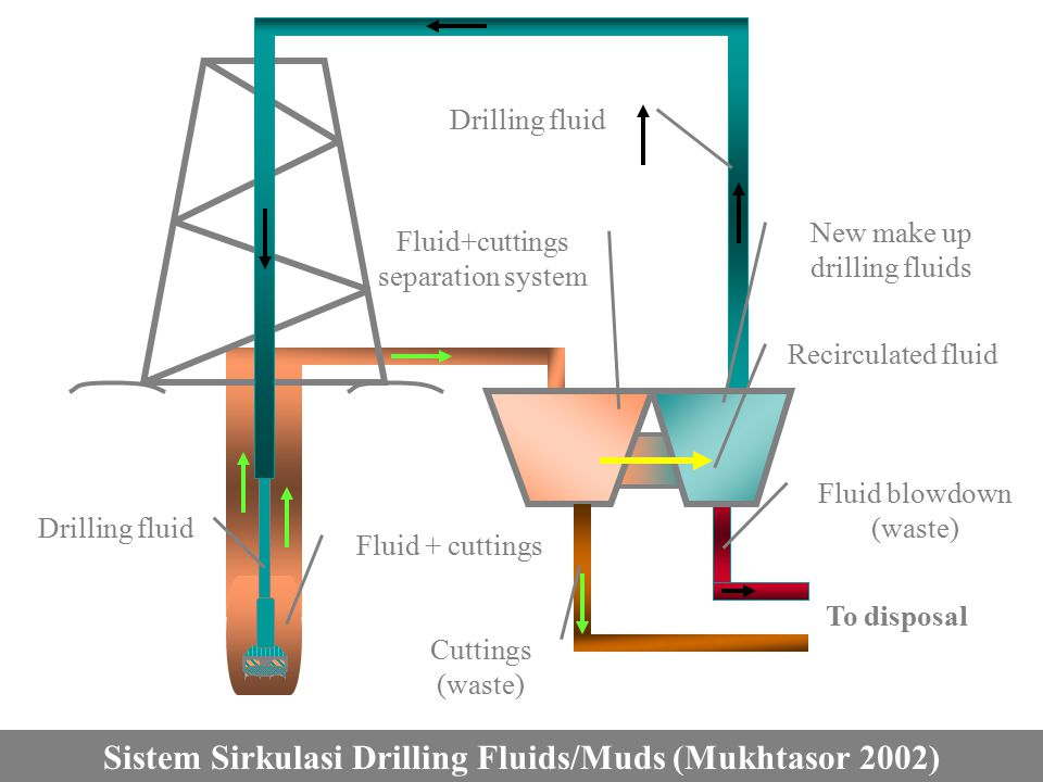 To disposal Fluid blowdown (waste) Cuttings (waste) Recirculated fluid Drilling fluid Fluid + cuttings separation system New make up drilling fluids Sistem Sirkulasi Drilling Fluids/Muds Sistem Sirkulasi Drilling Fluids/Muds (Mukhtasor 2002)