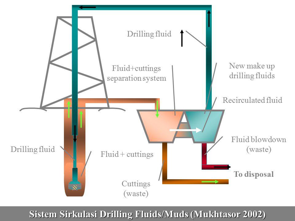 Perkiraan Drill Cuttings & Drilling Mud yang Terikut Note: Deep water : kedalaman air  300 m, dan Shallow water : kedalaman air < 300 m Model Well Hole Diameter (cm) Depth of Well (m) Volume of Cuttings (m 3 ) Shallow Development 22230085 Shallow Exploratory 15-31450-1825175 Deep Development 22-31600-1375130 Deep Exploratory 22-45600-1375285