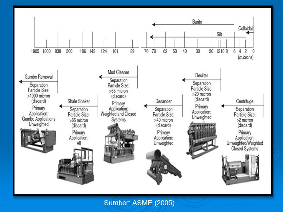 Cutting Treatment   Dewatering   Thermal desorption   Stabilization   Peralatan yang biasa digunakan: - auguers (screw conveyors) - vacuum - cutting boxes - cutting dryers
