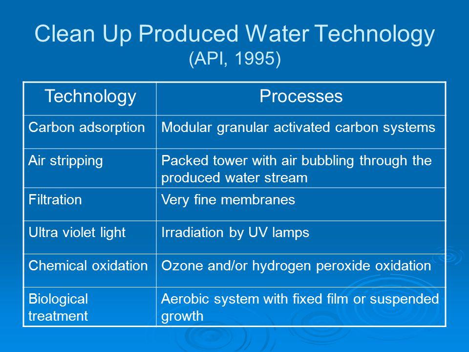 Teknologi Pengendalian Produced Water Ahmadun et.al.