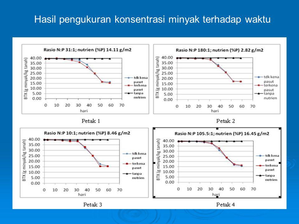 Hasil pengukuran pertumbuhan mikroorganisme terhadap waktu