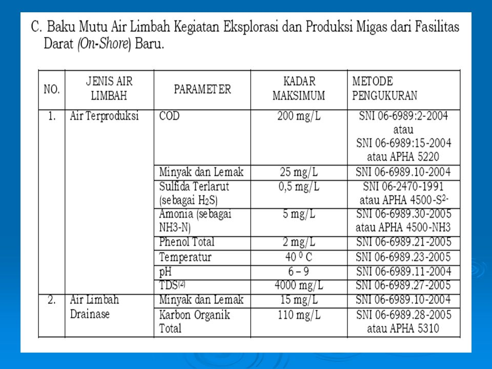 Perbandingan Nilai Baku Mutu Produced Water ParameterUS*Cina**Indonesia*** Minyak & Lemak 29 mg/l a,c 42 mg/l b,c <10 mg/l a 50 mg/l c 25 mg/l d COD <100 mg/l a 200 mg/l a : konsentrasi rata-rata per bulan b : konsentrasi maksimum per hari c : untuk off-shore d : untuk on-shore * : USEPA dalam Statoil (1998) dalam Tellez et.al.
