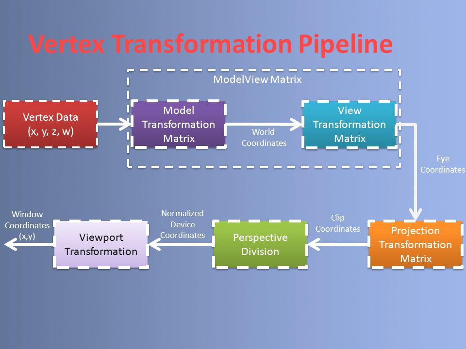 Vertex Transformation Pipeline Vertex Data (x, y, z, w) Vertex Data (x, y, z, w) Model Transformation Matrix View Transformation Matrix Projection Tra