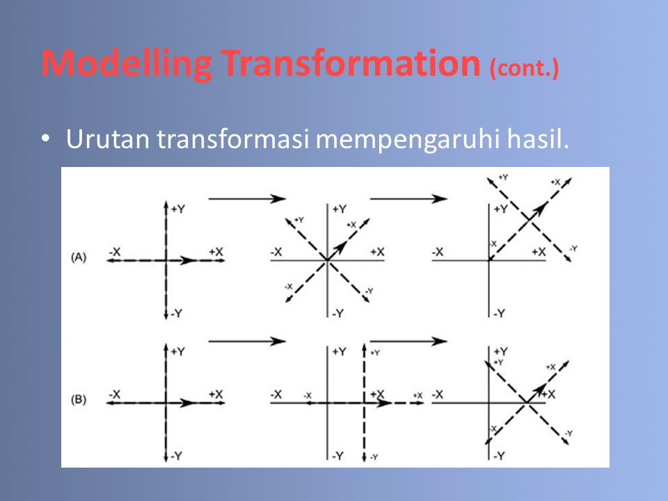 Modelling Transformation (cont.) How to code : 1.Aktifasi ModelView Matrix : glMatrixMode(GL_ModelView); 2.Me-reset ModelView Matrix : glLoadIdentity() 3.Melakukan Transformation 4.Me-Render Objek