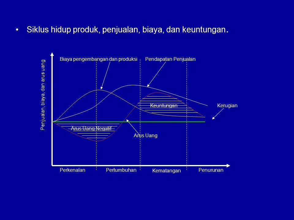 Siklus hidup produk, penjualan, biaya, dan keuntungan. Arus Uang Negatif Keuntungan PerkenalanPertumbuhan Kematangan Penurunan Penjualan, biaya, dan a