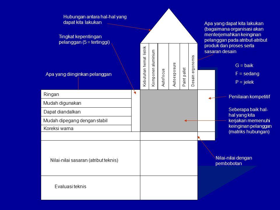 Nilai-nilai sasaran (atribut teknis) Evaluasi teknis Apa yang dapat kita lakukan (bagaimana organisasi akan menterjemahkan keinginan pelanggan pada at