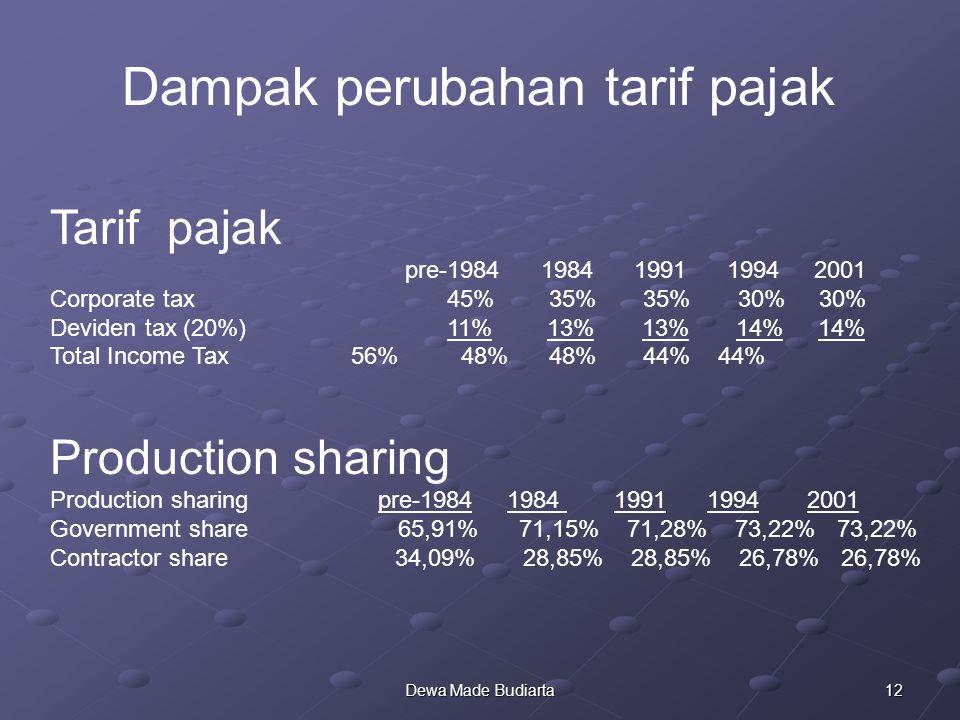 12Dewa Made Budiarta Tarif pajak pre-1984 1984 1991 1994 2001 Corporate tax 45% 35% 35% 30% 30% Deviden tax (20%) 11% 13% 13% 14% 14% Total Income Tax