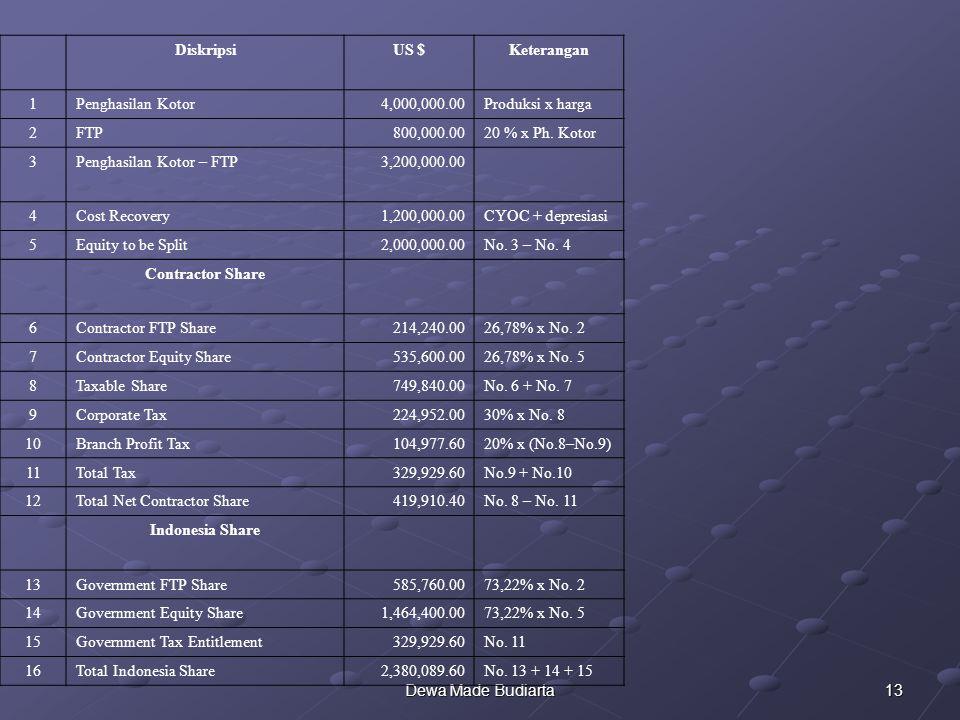 13Dewa Made Budiarta DiskripsiUS $Keterangan 1Penghasilan Kotor4,000,000.00Produksi x harga 2FTP800,000.0020 % x Ph. Kotor 3Penghasilan Kotor – FTP3,2