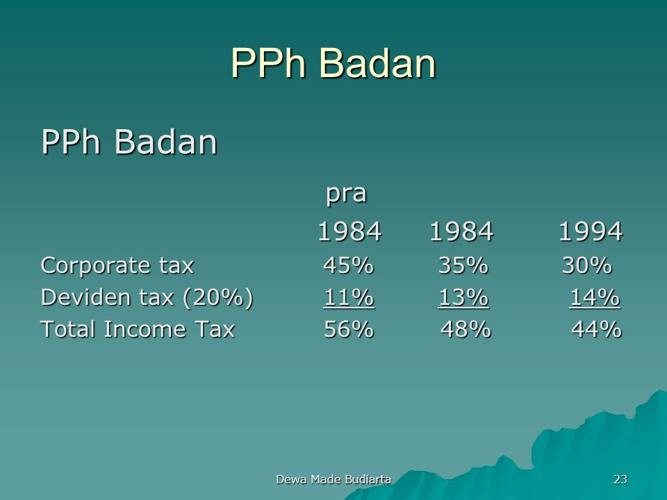 Dewa Made Budiarta 23 PPh Badan pra pra 1984 1984 1994 1984 1984 1994 Corporate tax 45% 35% 30% Deviden tax (20%) 11% 13% 14% Total Income Tax 56% 48%