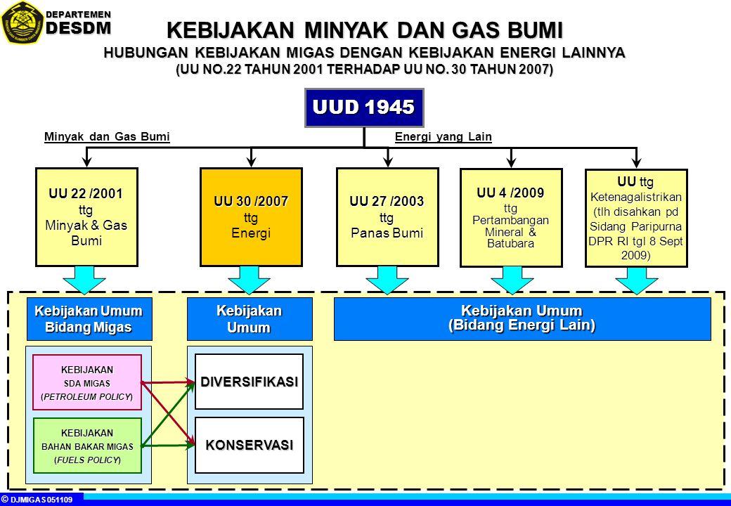 © DJMIGAS 051109 DEPARTEMENDESDM Kebijakan Umum Bidang Migas UU 30 /2007 ttg Energi UU 22 /2001 ttg Minyak & Gas Bumi KEBIJAKAN SDA MIGAS (PETROLEUM POLICY) KEBIJAKAN BAHAN BAKAR MIGAS (FUELS POLICY) HUBUNGAN KEBIJAKAN MIGAS DENGAN KEBIJAKAN ENERGI LAINNYA (UU NO.22 TAHUN 2001 TERHADAP UU NO.