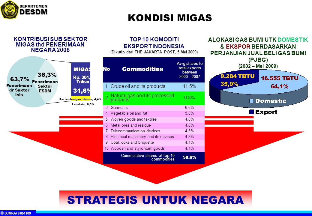 © DJMIGAS 051109 DEPARTEMENDESDM KONDISI MIGAS KONTRIBUSI SUB SEKTOR MIGAS thd PENERIMAAN NEGARA 2008 No Commodities Avrg shares to total exports between 2000 - 2007 1Crude oil and its products11.5% 2 Natural gas and its processed products 9.3% 3Garments6.6% 4Vegetable oil and fat5.0% 5Woven goods and textiles4.6% 6Metal ores and residue4.6% 7Telecommunication devices4.5% 8Electrical machinery and its devices4.3% 9Coal, coke and briquette4.1% 10Wooden and styrofoam goods4.1% Cummulative shares of top 10 commodities 58.6% TOP 10 KOMODITI EKSPORT INDONESIA (Dikutip dari THE JAKARTA POST, 5 Mei 2009) MIGAS Rp.