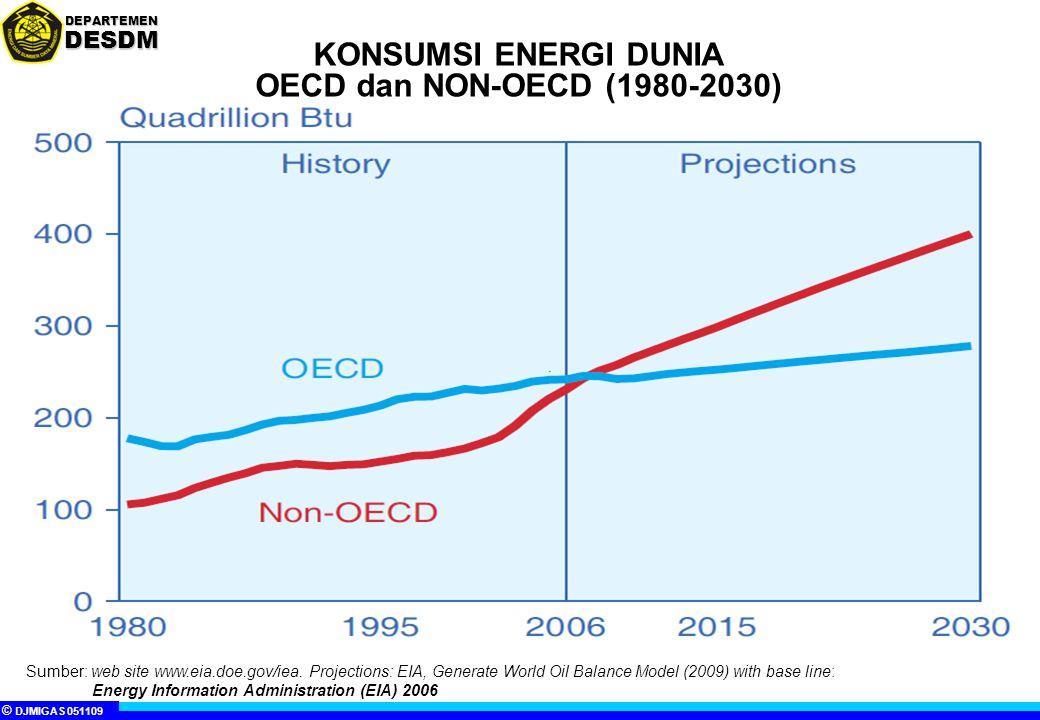 © DJMIGAS 051109 DEPARTEMENDESDM DIVERSIFIKASI ENERGI DIVERSIFIKASI ENERGI (UU Energi No.