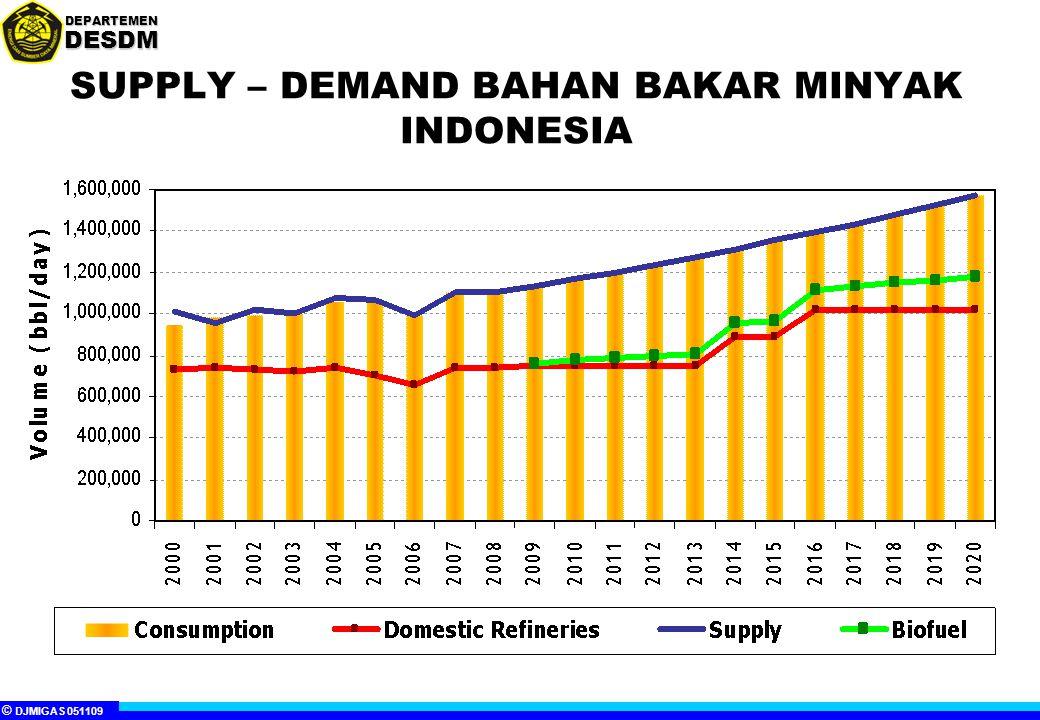 © DJMIGAS 051109 DEPARTEMENDESDM SUPPLY – DEMAND BAHAN BAKAR MINYAK INDONESIA