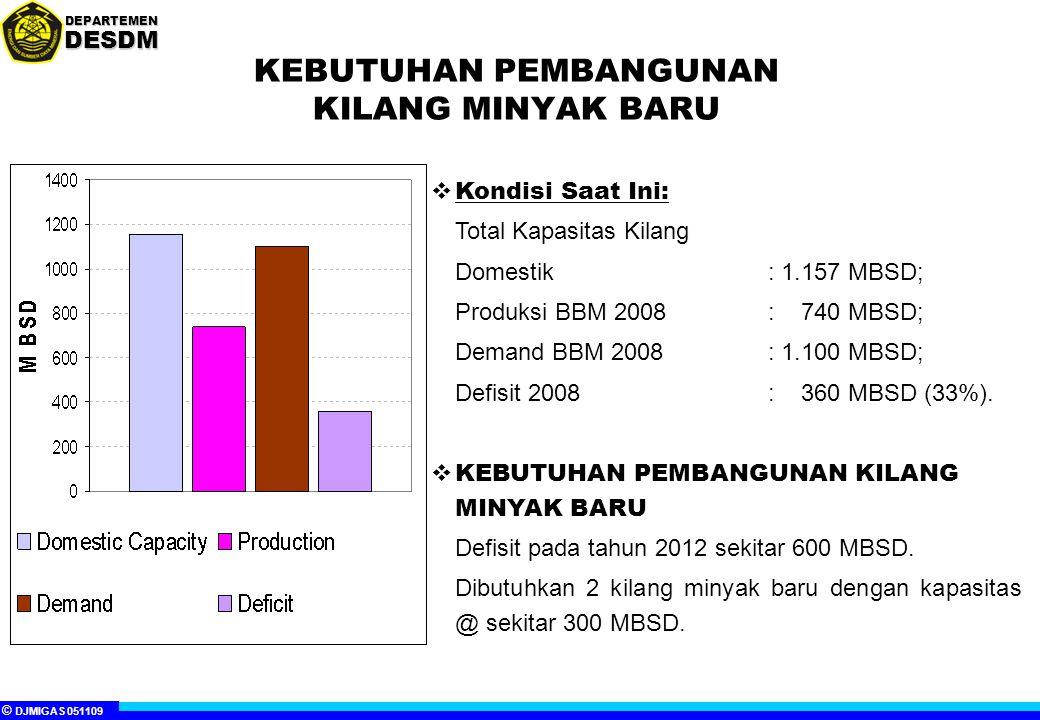 © DJMIGAS 051109 DEPARTEMENDESDM KEBUTUHAN PEMBANGUNAN KILANG MINYAK BARU  Kondisi Saat Ini: Total Kapasitas Kilang Domestik: 1.157 MBSD; Produksi BBM 2008: 740 MBSD; Demand BBM 2008: 1.100 MBSD; Defisit 2008: 360 MBSD (33%).