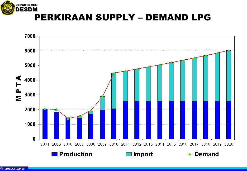 © DJMIGAS 051109 DEPARTEMENDESDM PERKIRAAN SUPPLY – DEMAND LPG