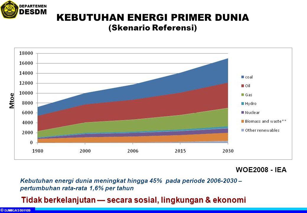 © DJMIGAS 051109 DEPARTEMENDESDM KEBUTUHAN ENERGI PRIMER DUNIA (Skenario Referensi) Kebutuhan energi dunia meningkat hingga 45% pada periode 2006-2030 – pertumbuhan rata-rata 1,6% per tahun Tidak berkelanjutan — secara sosial, lingkungan & ekonomi WOE2008 - IEA Mtoe