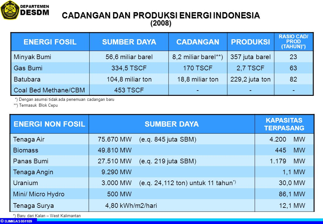 © DJMIGAS 051109 DEPARTEMENDESDM PROYEKSI PEMANFAATAN ENERGI PRIMER PROYEKSI PEMANFAATAN ENERGI PRIMER Rata-rata pertumbuhan 2002-2025: - Tanpa konservasi = 8,4% - RIKEN = 5,6% Sumber: Blue Print PEN (status Juni 2008) Juta SBM Tanpa konservasi energi RIKEN RIKEN : Rencana Induk Konservasi Energi