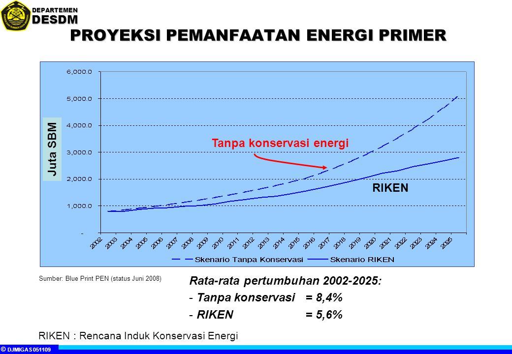 © DJMIGAS 140809 DEPARTEMENDESDM STRATEGI MENJAMIN KETERSEDIAAN DAN KELANCARAN KEBUTUHAN BAHAN BAKU INDUSTRI DAN BAHAN BAKAR NASIONAL DARI PRODUKSI DALAM NEGERI MINIMAL SEBESAR 50% SAMPAI DENGAN TAHUN 2014 1.Diversifikasi energi Pelaksanaan program konversi minyak tanah ke LPG Pemberlakuan kewajiban pemanfaatan bahan bakar nabati (BBN) Substitusi bensin dan minyak solar pada sektor transportasi DENGAN ENERGI LAIN (LPG, BBG, BBN) Pengembangan penggunaan bahan bakar alternatif untuk rumah tangga Program MFO-nisasi untuk pembangkit tenaga listrik Mendorong pemanfaatan minyak dan gas bumi non konvensional Mendorong partisipasi daerah dan UKM dalam pengembangan Desa Mandiri Energi