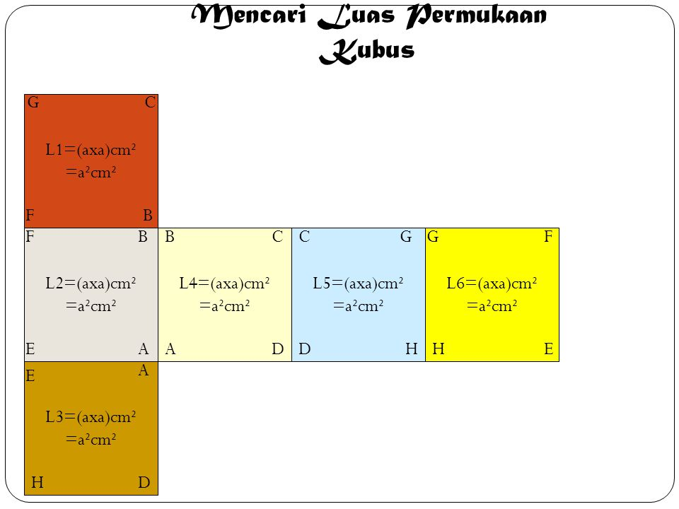 L1=(axa)cm² =a²cm² GC FB L4=(axa)cm² =a²cm² A BC D L2=(axa)cm² =a²cm² A B E F L6=(axa)cm² =a²cm² E FG H L5=(axa)cm² =a²cm² C D G H L3=(axa)cm² =a²cm² A D E H Mencari Luas Permukaan Kubus