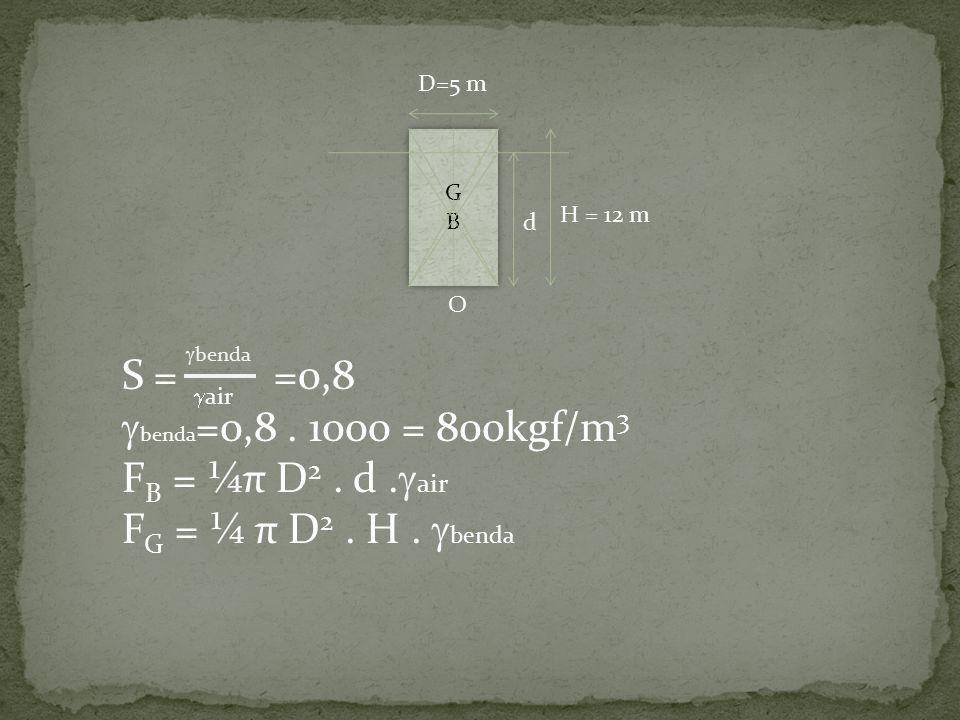 GBGB GBGB d H = 12 m O D=5 m S = =0,8  benda =0,8. 1000 = 800kgf/m 3 F B = ¼π D 2. d.  air F G = ¼ π D 2. H.  benda  benda  air