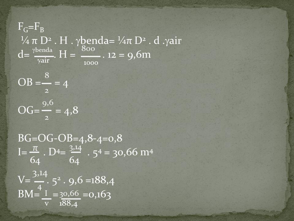 F G =F B ¼ π D 2. H.  benda= ¼π D 2. d.  air d=. H =. 12 = 9,6m OB = = 4 OG= = 4,8 BG=OG-OB=4,8-4=0,8 I=. D 4 =. 5 4 = 30,66 m 4 V=. 5 2. 9,6 =188,4
