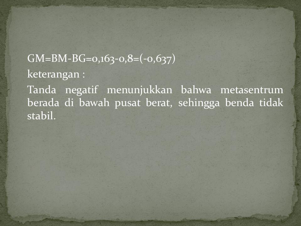 GM=BM-BG=0,163-0,8=(-0,637) keterangan : Tanda negatif menunjukkan bahwa metasentrum berada di bawah pusat berat, sehingga benda tidak stabil.