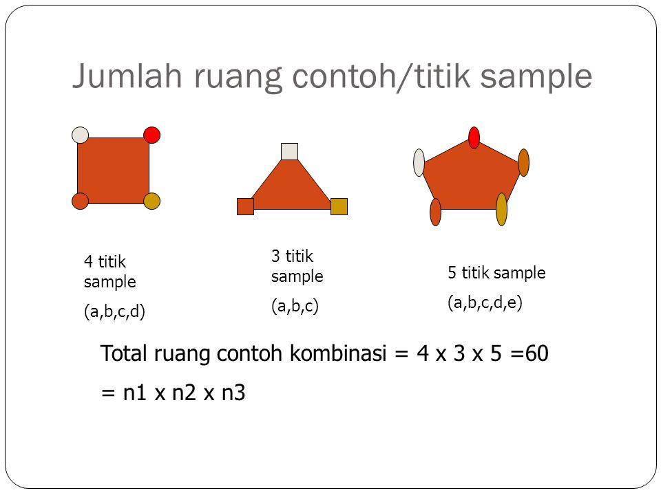 Jumlah ruang contoh/titik sample 4 titik sample (a,b,c,d) 3 titik sample (a,b,c) 5 titik sample (a,b,c,d,e) Total ruang contoh kombinasi = 4 x 3 x 5 =60 = n1 x n2 x n3