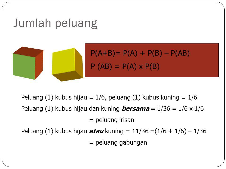 Jumlah peluang Peluang (1) kubus hijau = 1/6, peluang (1) kubus kuning = 1/6 Peluang (1) kubus hijau dan kuning bersama = 1/36 = 1/6 x 1/6 = peluang irisan Peluang (1) kubus hijau atau kuning = 11/36 =(1/6 + 1/6) – 1/36 = peluang gabungan P(A+B)= P(A) + P(B) – P(AB) P (AB) = P(A) x P(B)