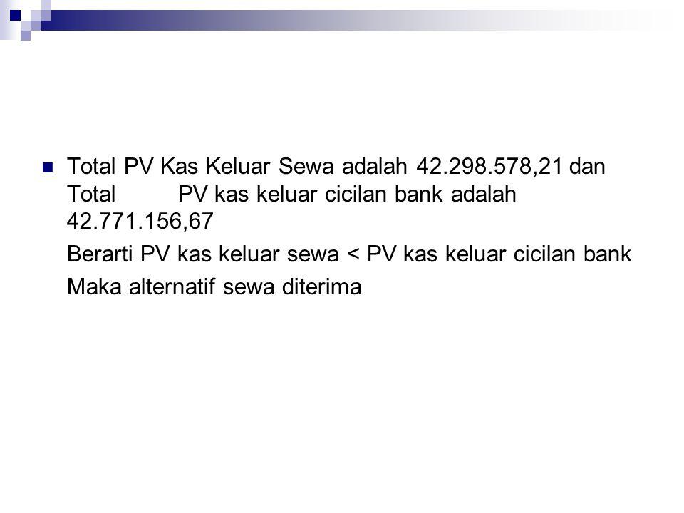 Total PV Kas Keluar Sewa adalah 42.298.578,21 dan TotalPV kas keluar cicilan bank adalah 42.771.156,67 Berarti PV kas keluar sewa < PV kas keluar cicilan bank Maka alternatif sewa diterima