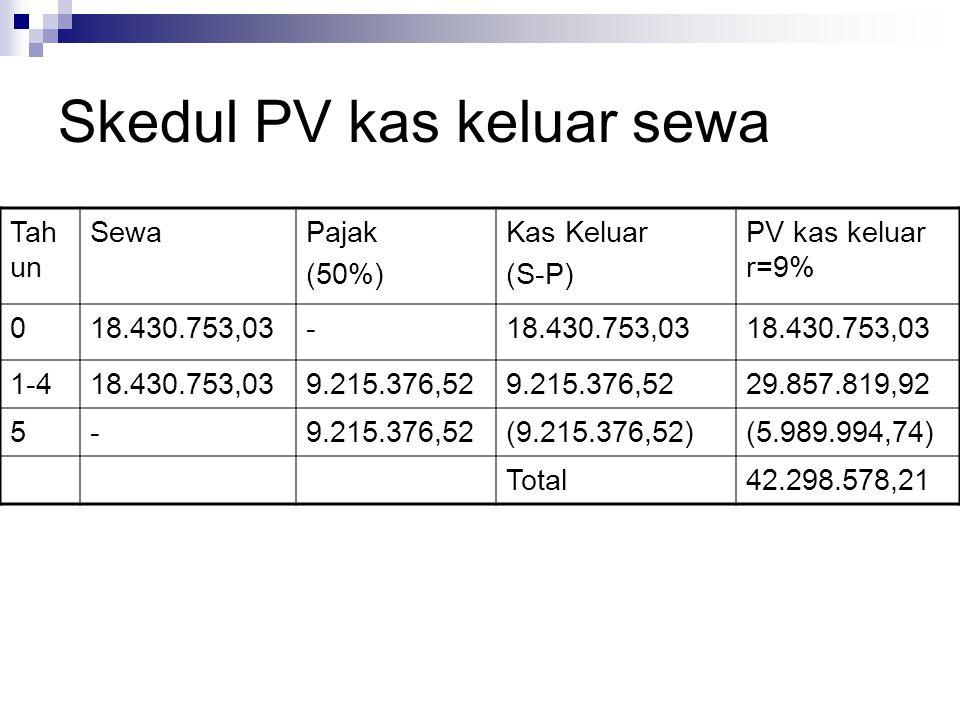 Skedul PV kas keluar sewa Tah un SewaPajak (50%) Kas Keluar (S-P) PV kas keluar r=9% 018.430.753,03- 1-418.430.753,039.215.376,52 29.857.819,92 5-9.215.376,52(9.215.376,52)(5.989.994,74) Total42.298.578,21