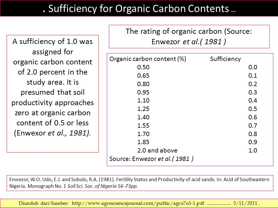 . Sufficiency for Organic Carbon Contents … A sufficiency of 1.0 was assigned for organic carbon content of 2.0 percent in the study area. It is presu